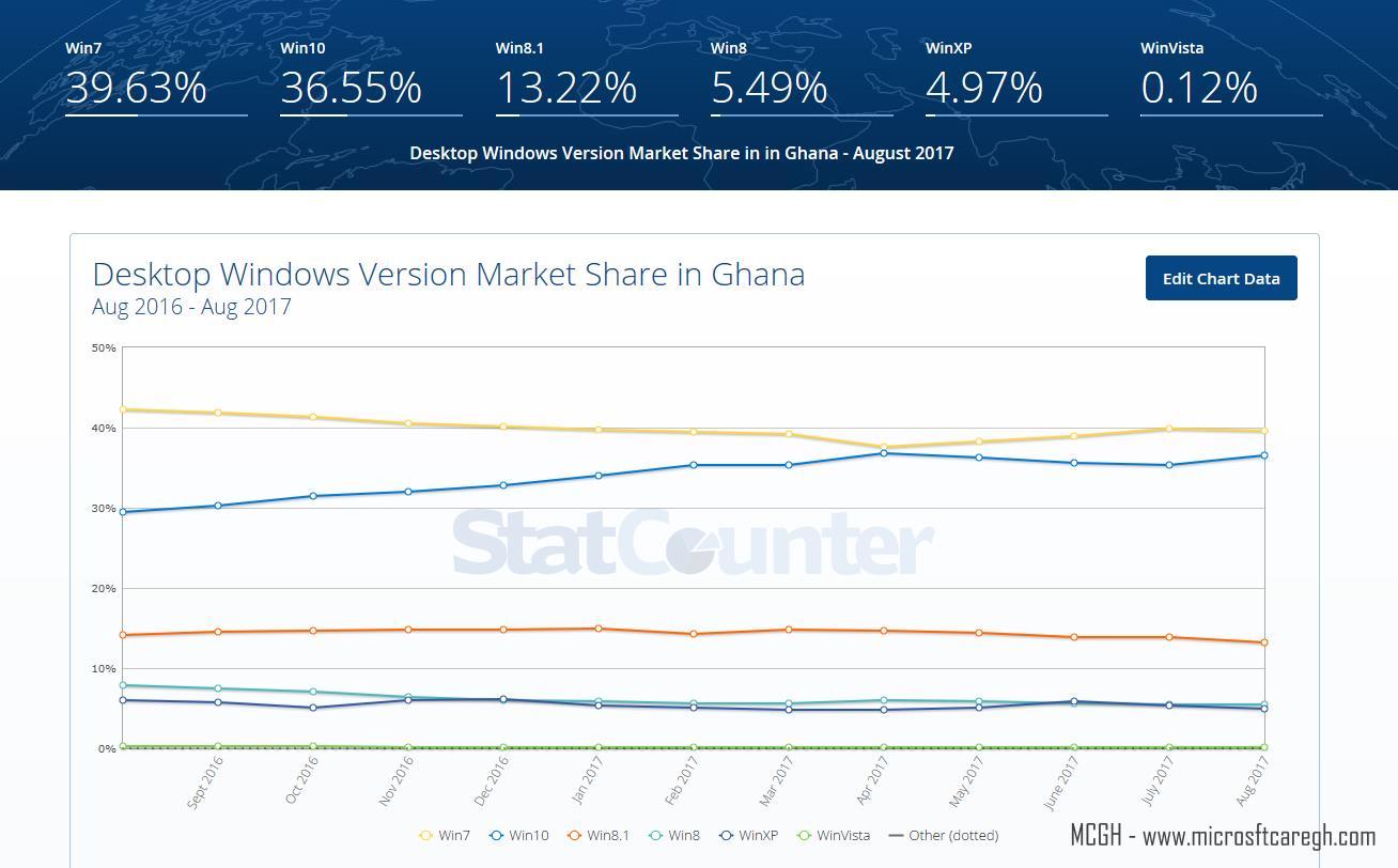 windows-desktop-versions-Ghana-